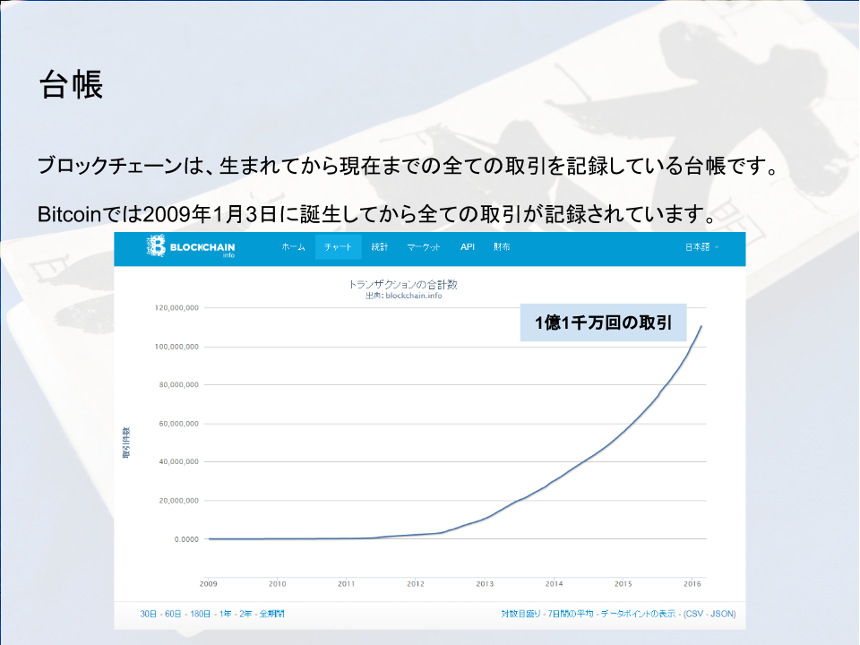 20160229 Gaiakitchen発表資料 (1)