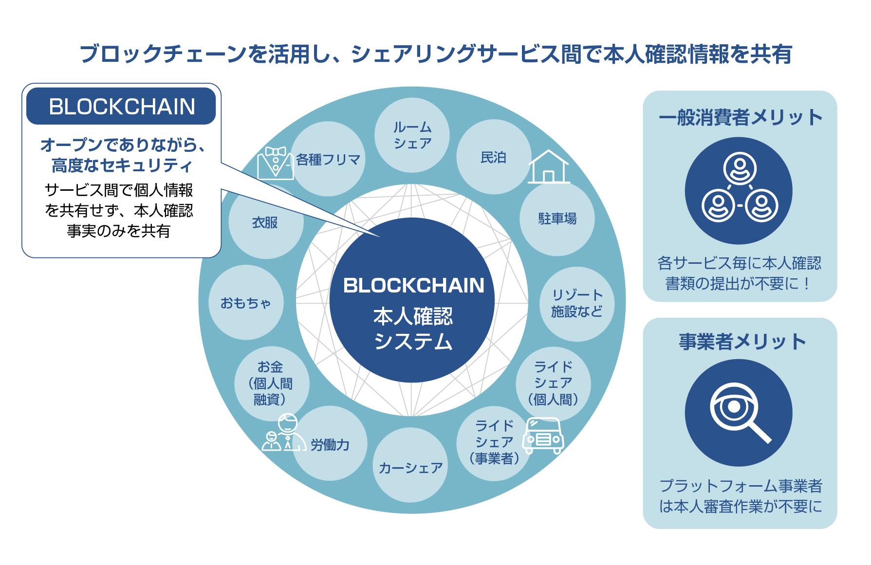 ブロックチェーンを活用した本人確認サービスの実証実験を開始します