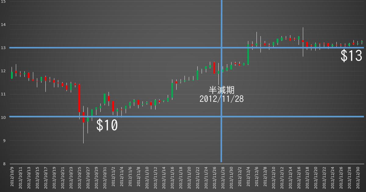 USD20121128