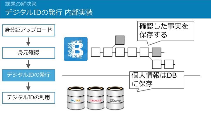デジタルIDの内部実装