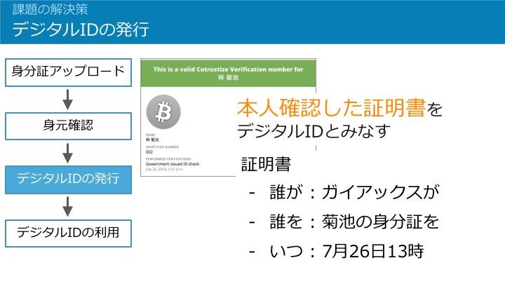 デジタルIDの発行