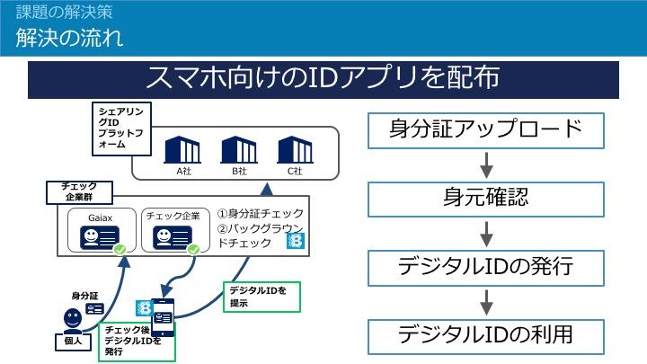 デジタルIDの概要