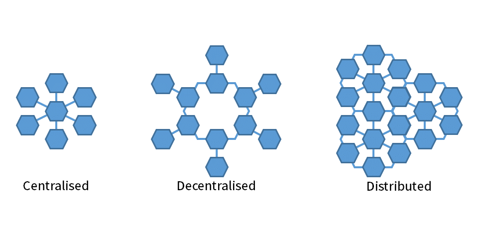 hyperledger-distributed
