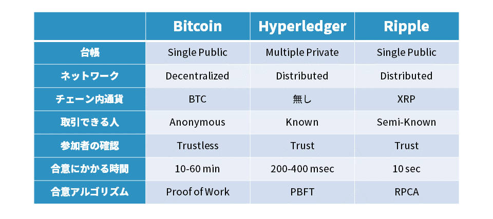 hyperledger-comparison