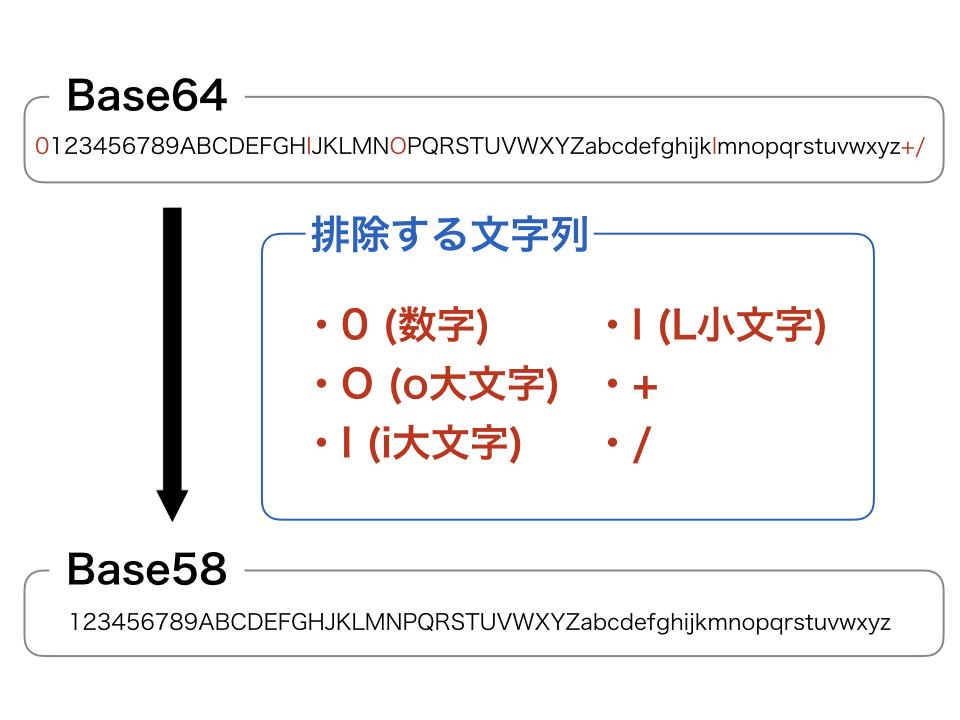 Base58とBasa64の比較