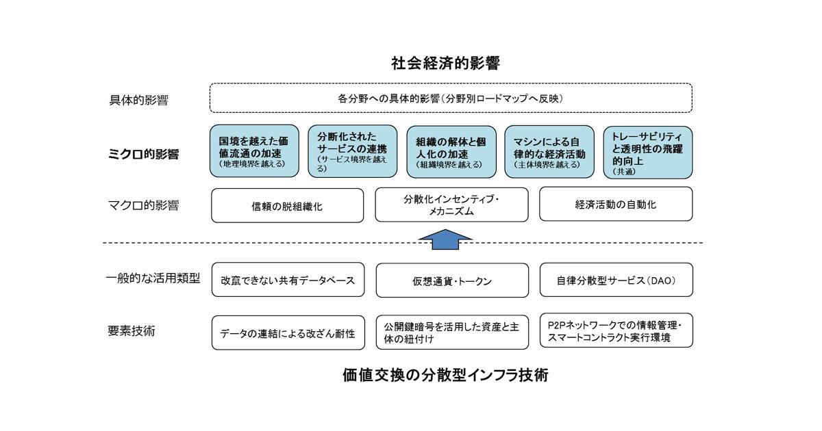 機械システム振興協会 「ブロックチェーン技術の応用に関する戦略策定」報告書