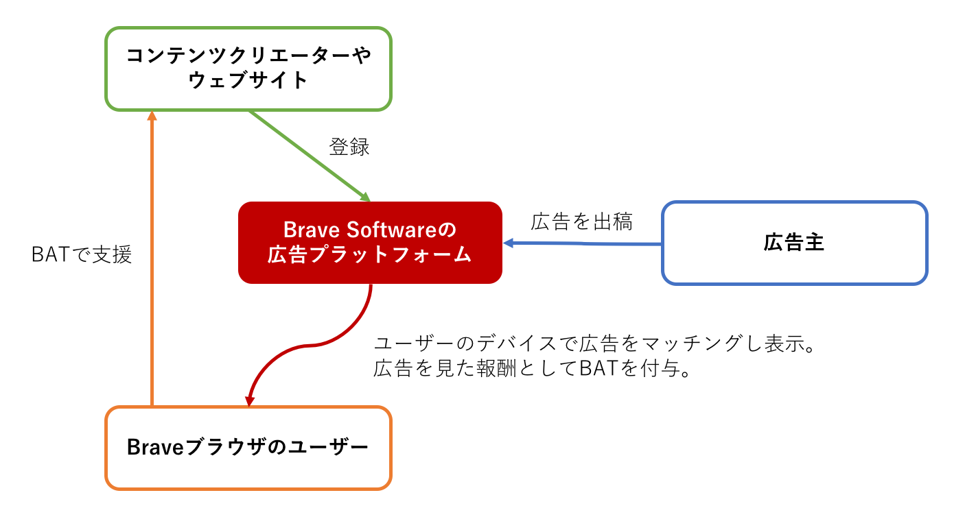 Braveブラウザと広告プラットフォームのステークホルダーの関係